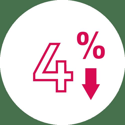 4% de remise de fin d'année